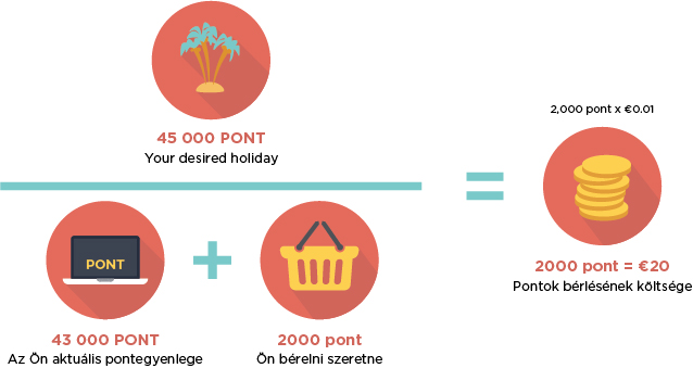 Renting Points