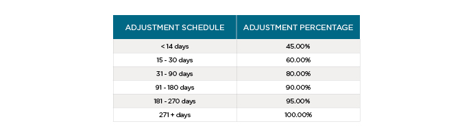 Trading Power Adjustment Schedule